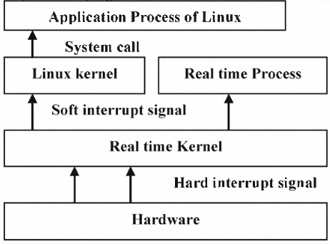 Dual Kernel Real Time Linux Implementations