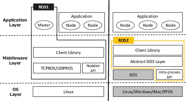 Comparison between ROS 1 and ROS 2 architectures
